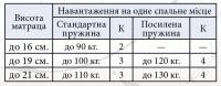 Матрац Економічний