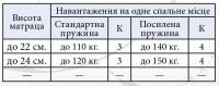 Матрац Еліт Прем'єр Кокос 2