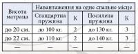 Матраці Еліт Прем'єр Латекс