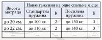 Матрас Элит Премьер