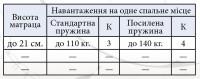 Матрац Еліт Спрут Кокос 2