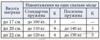 Матрац Прем'єр Кокос 2