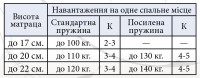 Матрац Прем'єр Кокос