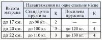Матрац Прем'єр Люкс