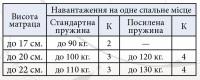 Матрац Прем'єр