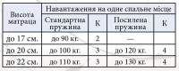 Матрас Премьер