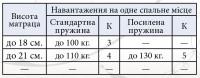 Матрац Спрут Кокос 2