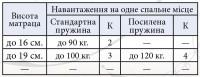 Матрас Спрут