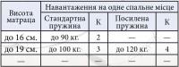 Матрац Еко Прем'єр