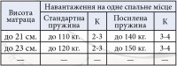 Матрац Еліт Прем'єр Кокос