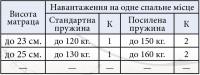 Матрац Морфей